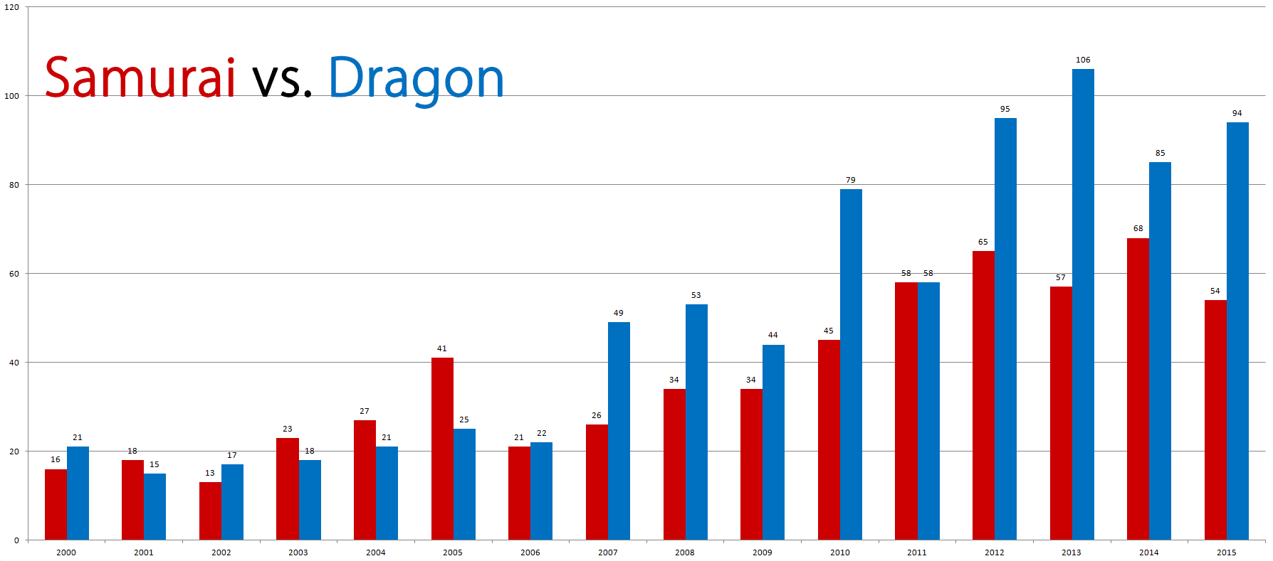 uses of the word 'dragon' in titles of books about China compared with uses of the word 'samurai' in titles of books about Japan
